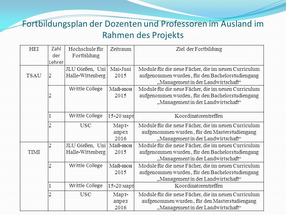 Fortbildungsplan der Dozenten und Professoren im Ausland im Rahmen des Projekts