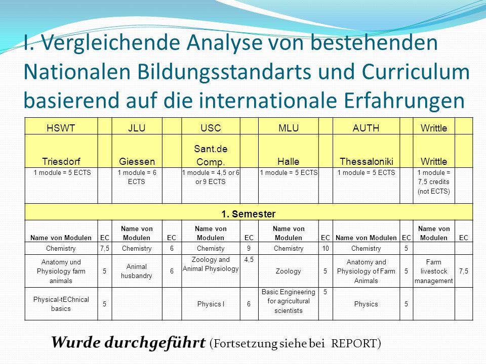 I. Vergleichende Analyse von bestehenden Nationalen Bildungsstandarts und Curriculum basierend auf die internationale Erfahrungen