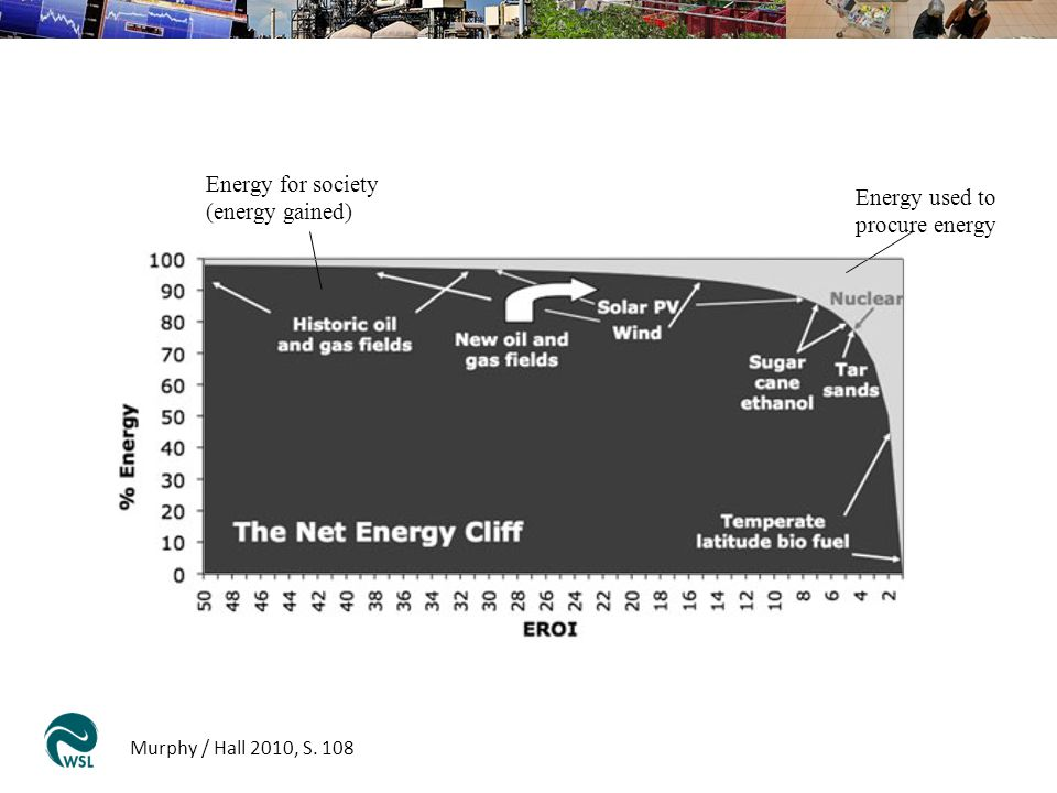 Energy for society (energy gained) Energy used to procure energy