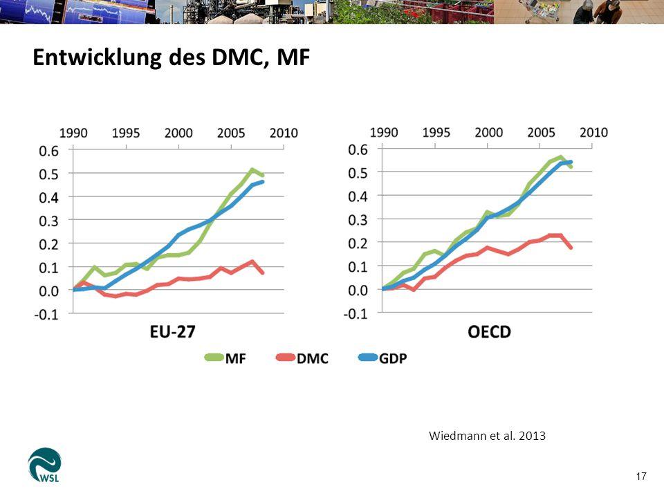 Entwicklung des DMC, MF Wiedmann et al. 2013