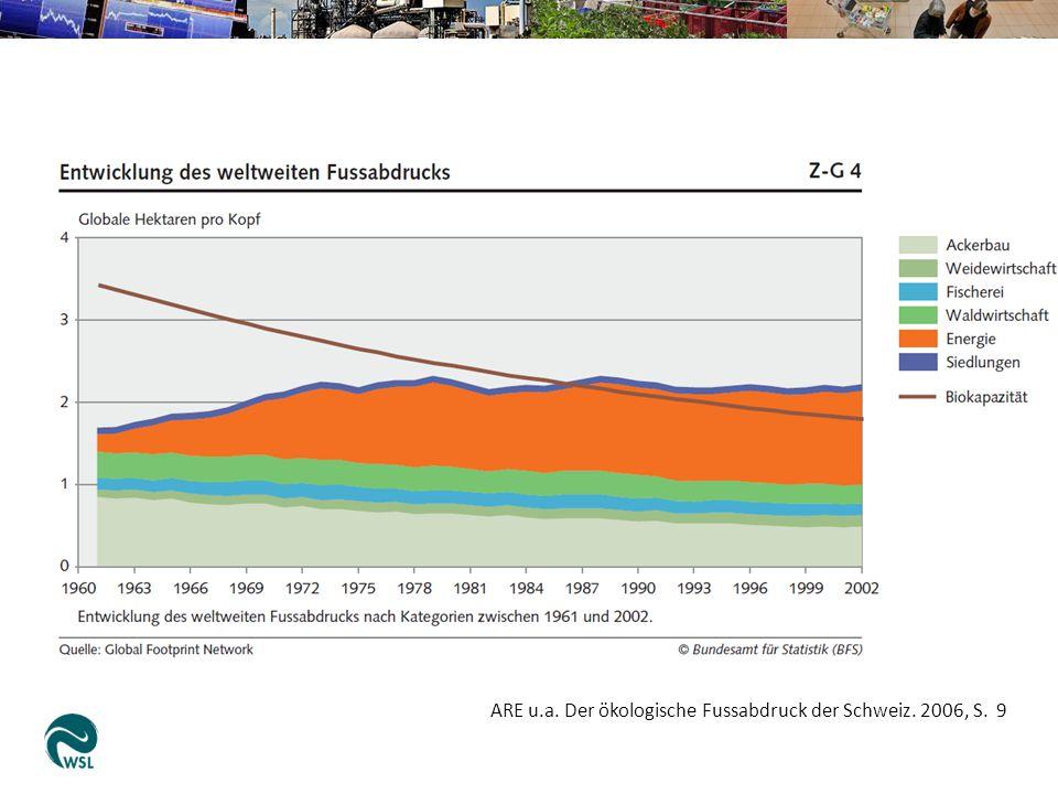 ARE u.a. Der ökologische Fussabdruck der Schweiz. 2006, S. 9