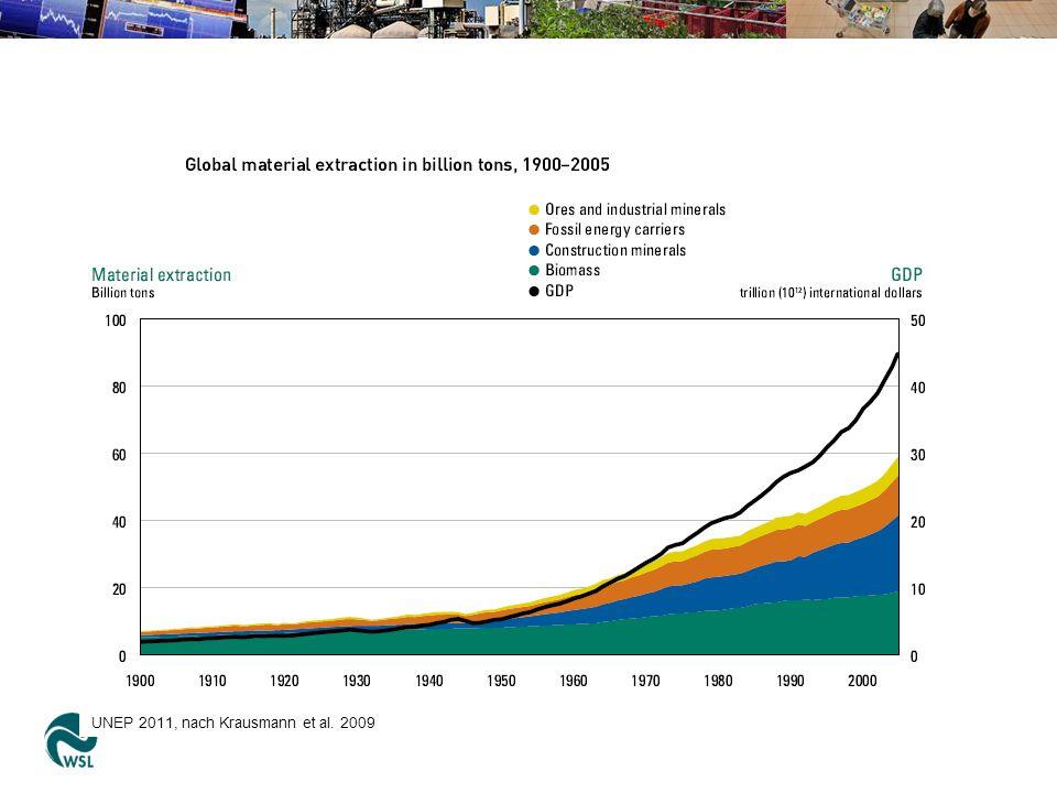 UNEP 2011, nach Krausmann et al. 2009