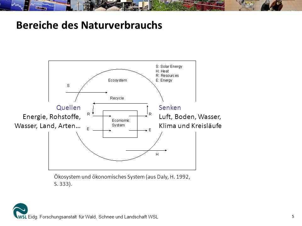 Bereiche des Naturverbrauchs