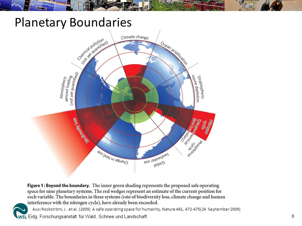 Planetary Boundaries Aus: Rockström, J. et al. (2009) A safe operating space for humanity, Nature 461, 472-475(24 September 2009)