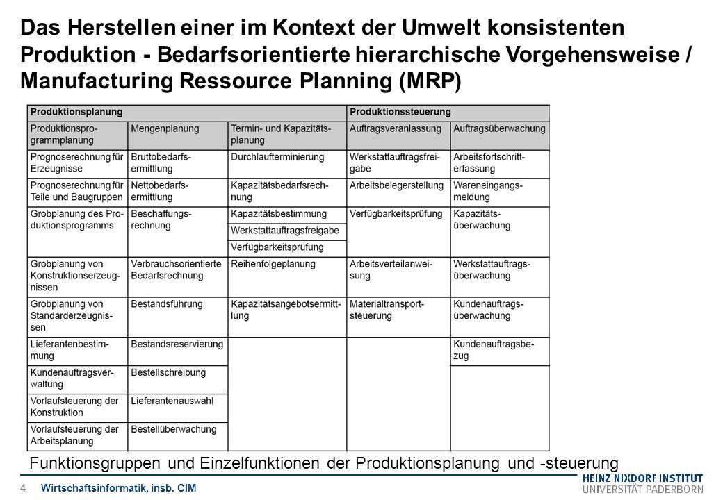 Das Herstellen einer im Kontext der Umwelt konsistenten Produktion - Bedarfsorientierte hierarchische Vorgehensweise / Manufacturing Ressource Planning (MRP)