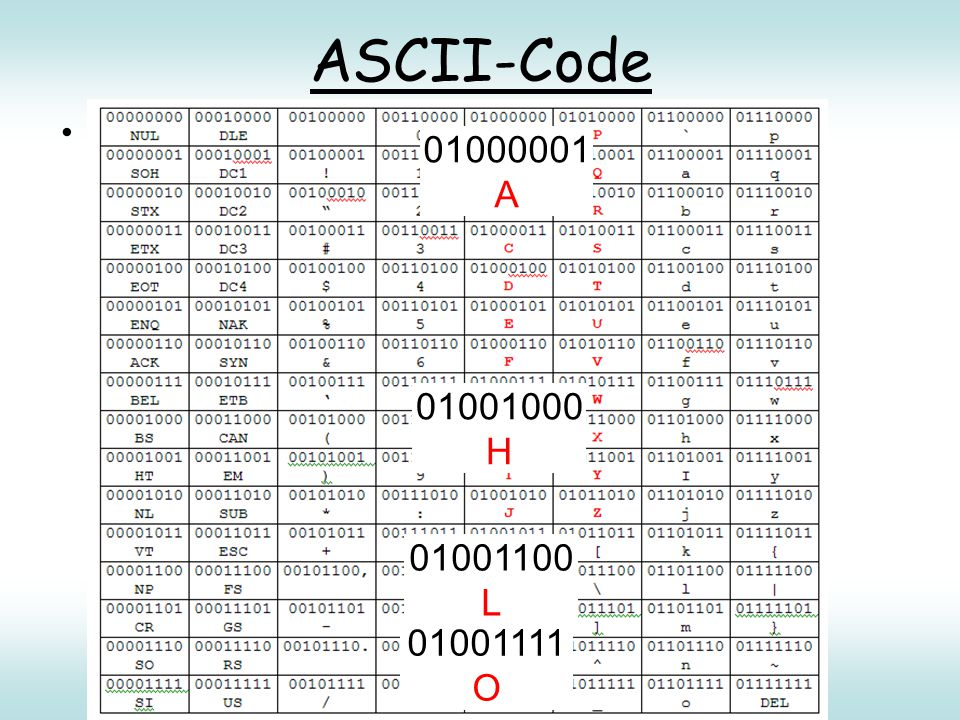 ASCII-Code ASCII: American Standard Code for Information Interchange