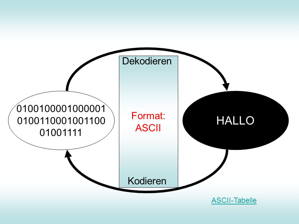 HALLO Dekodieren Format: ASCII 0100100001000001 0100110001001100