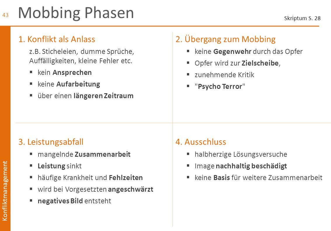 Mobbing Phasen 1. Konflikt als Anlass 2. Übergang zum Mobbing