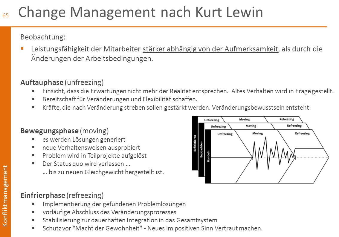 Change Management nach Kurt Lewin