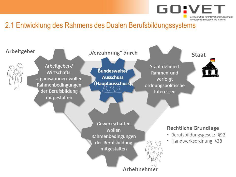 2.1 Entwicklung des Rahmens des Dualen Berufsbildungssystems