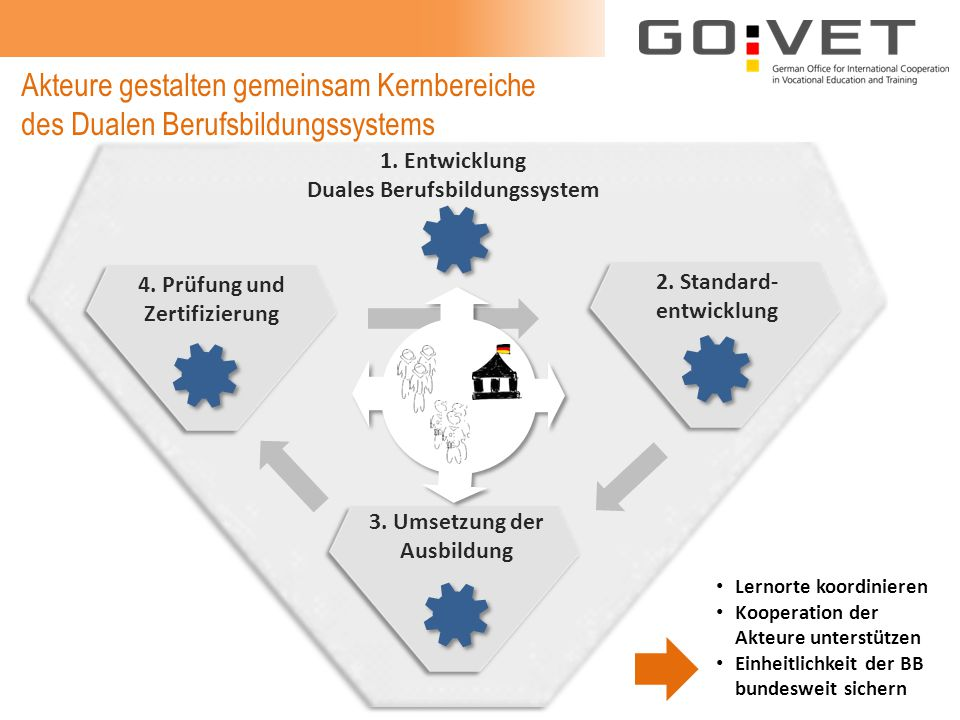 1. Entwicklung Duales Berufsbildungssystem