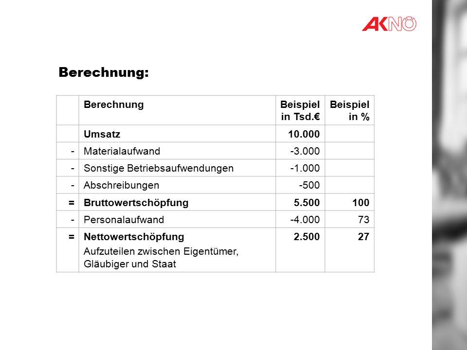 Berechnung: Berechnung Beispiel in Tsd.€ Beispiel in % Umsatz 10.000 -