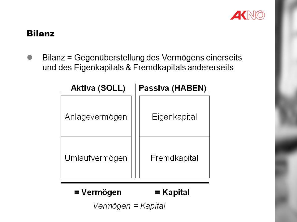 Bilanz Bilanz = Gegenüberstellung des Vermögens einerseits und des Eigenkapitals & Fremdkapitals andererseits.