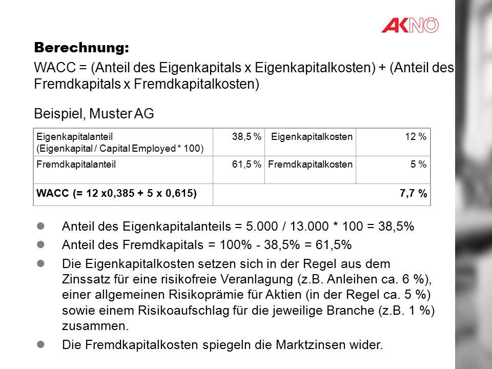 Berechnung: WACC = (Anteil des Eigenkapitals x Eigenkapitalkosten) + (Anteil des Fremdkapitals x Fremdkapitalkosten)