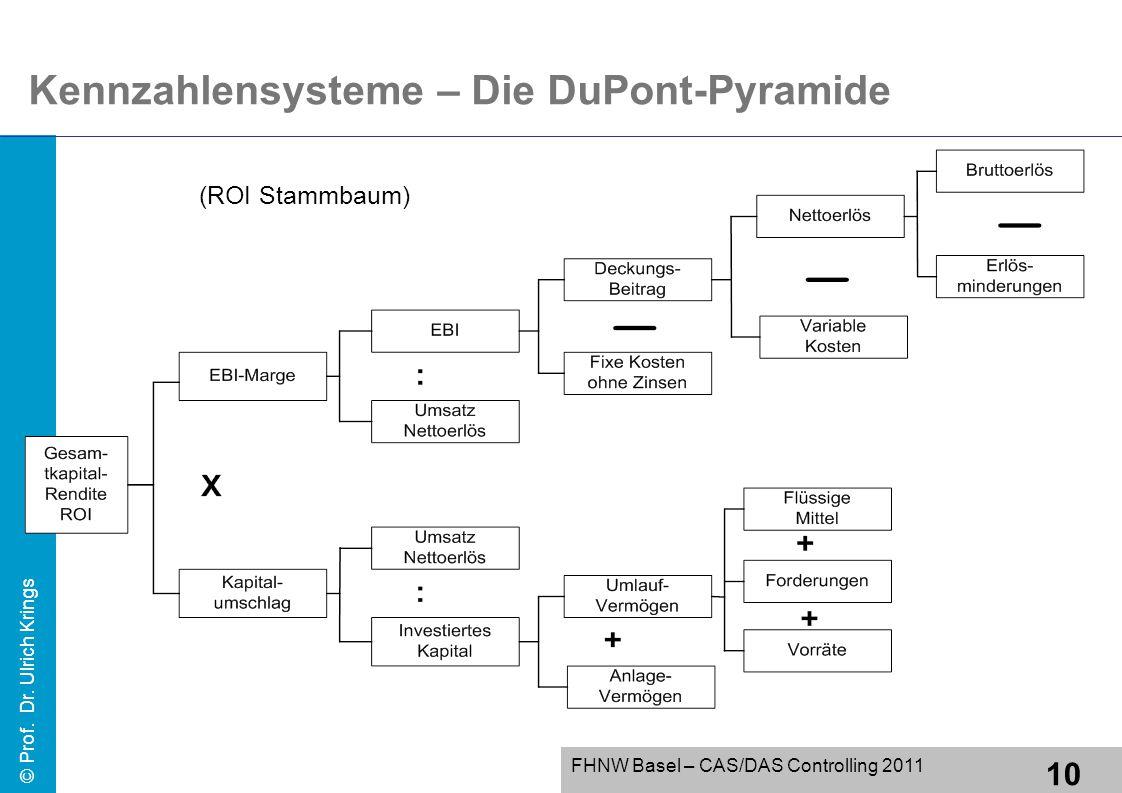 Kennzahlensysteme – Die DuPont-Pyramide