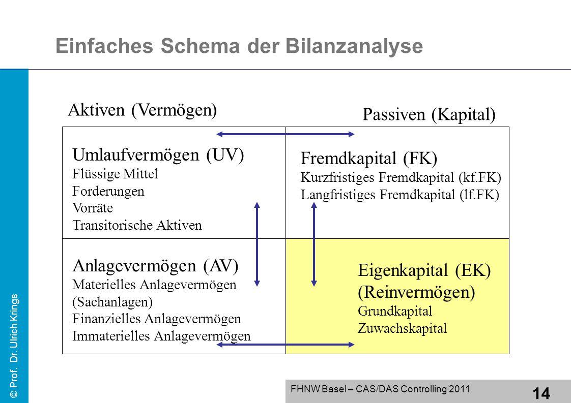 Einfaches Schema der Bilanzanalyse