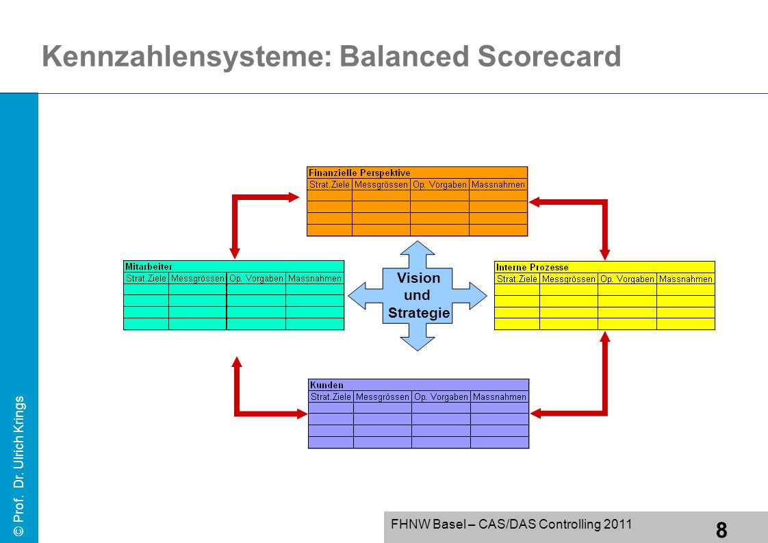 Kennzahlensysteme: Balanced Scorecard