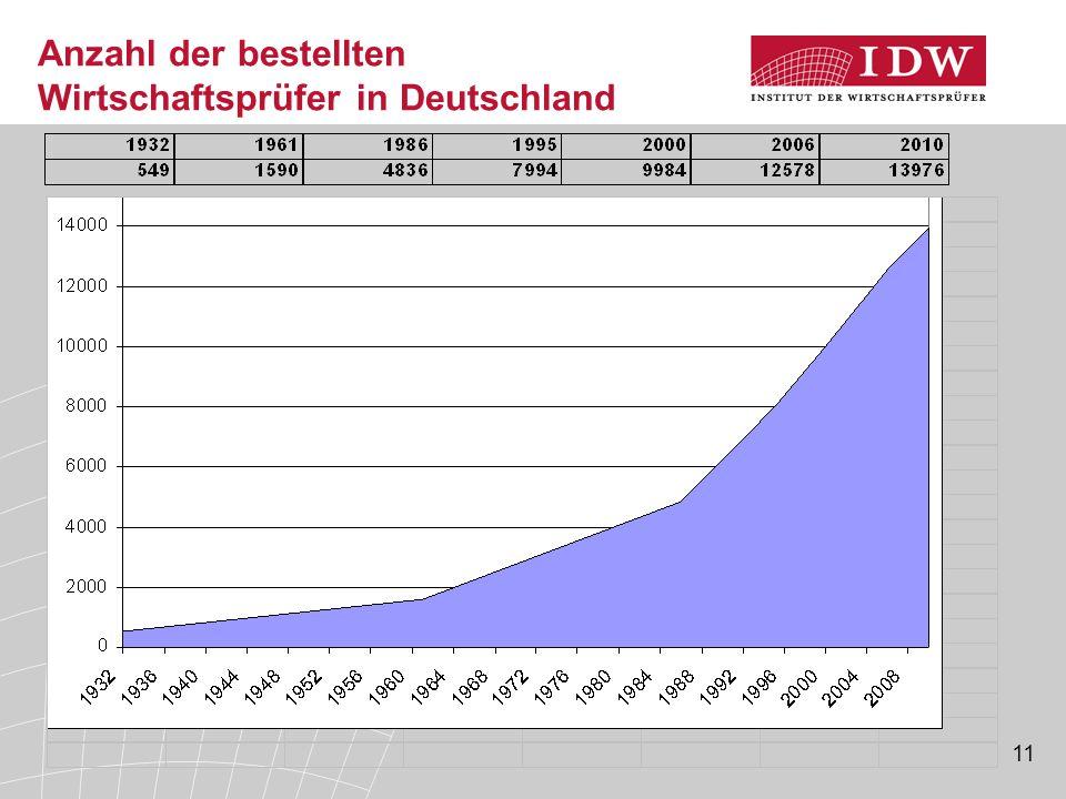 Anzahl der bestellten Wirtschaftsprüfer in Deutschland