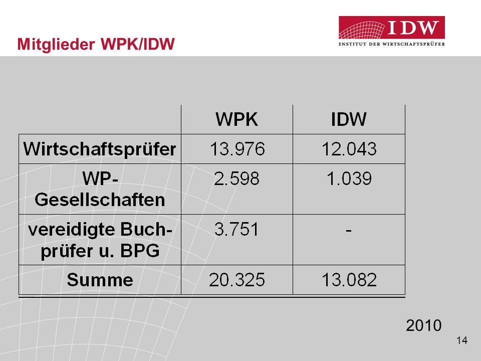 Mitglieder WPK/IDW 2010