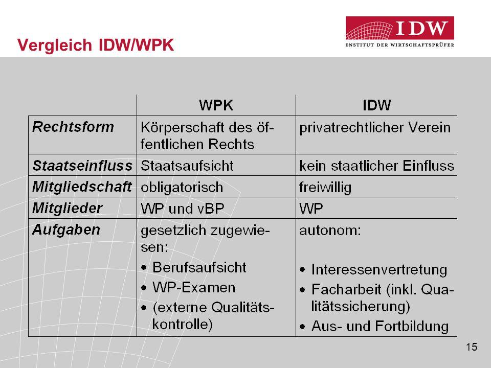 Vergleich IDW/WPK