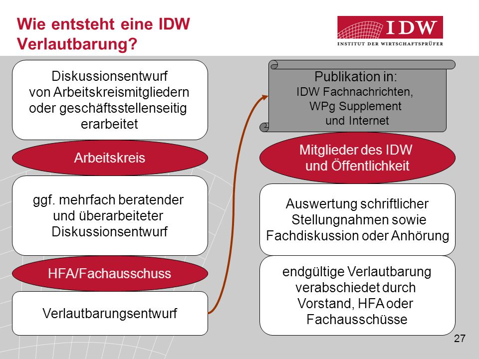 Wie entsteht eine IDW Verlautbarung