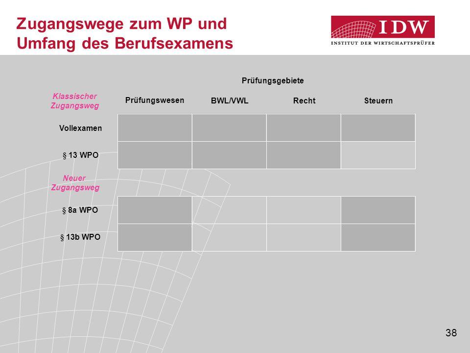 Zugangswege zum WP und Umfang des Berufsexamens