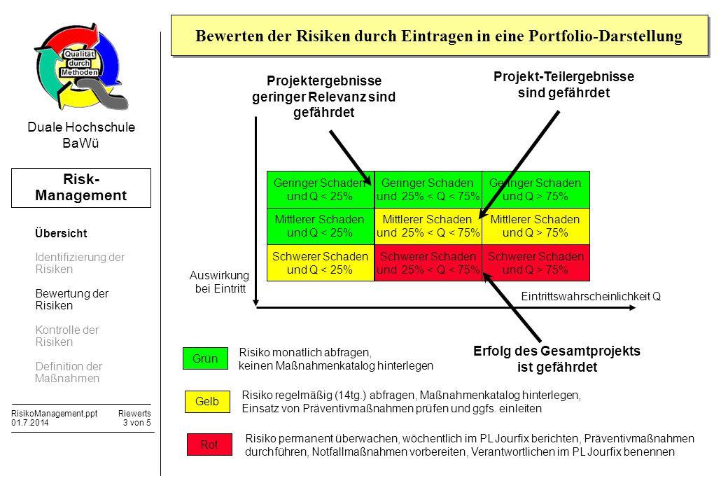 Bewerten der Risiken durch Eintragen in eine Portfolio-Darstellung