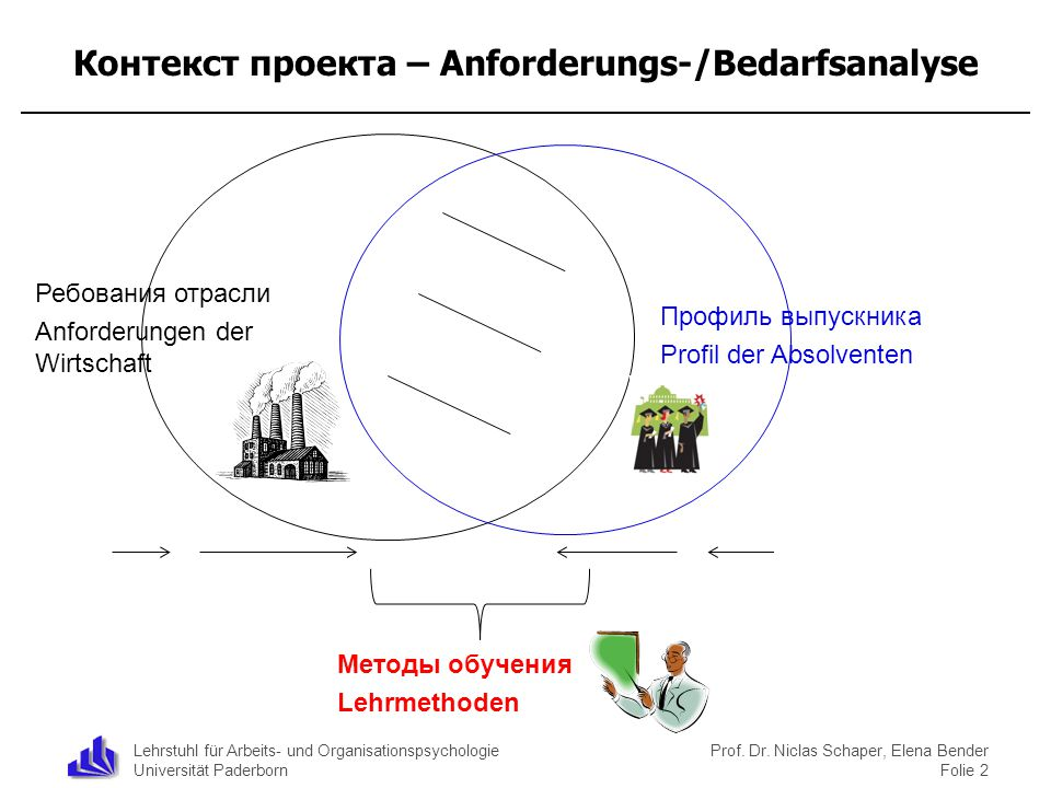 Контекст проекта – Anforderungs-/Bedarfsanalyse
