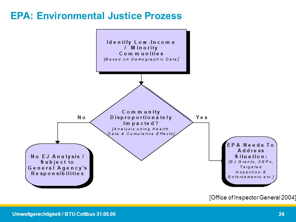 EPA: Environmental Justice Prozess