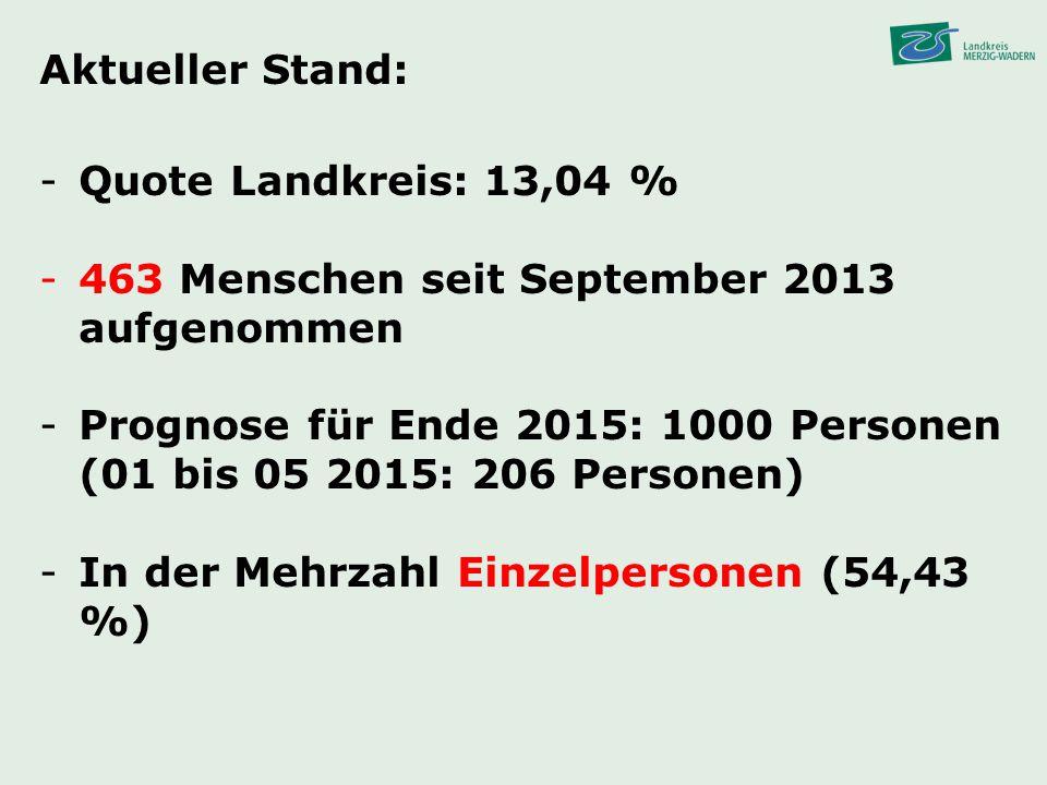 Aktueller Stand: Quote Landkreis: 13,04 % 463 Menschen seit September 2013 aufgenommen.