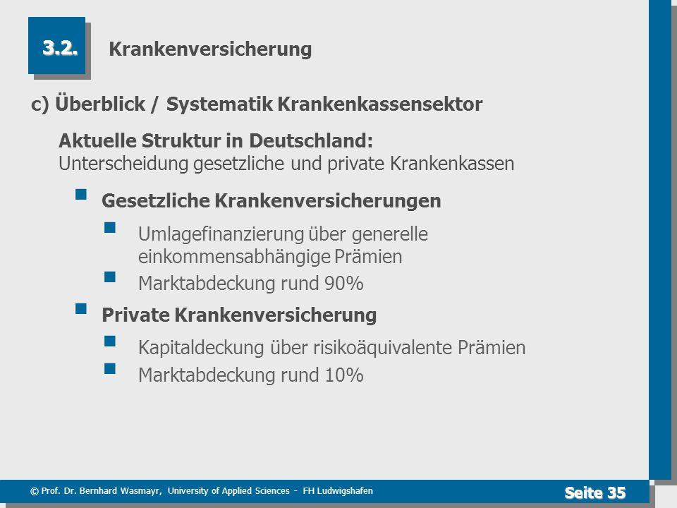 Krankenversicherung 3.2. c) Überblick / Systematik Krankenkassensektor.