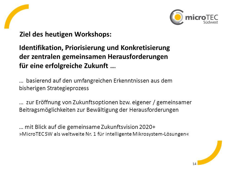 Ziel des heutigen Workshops: