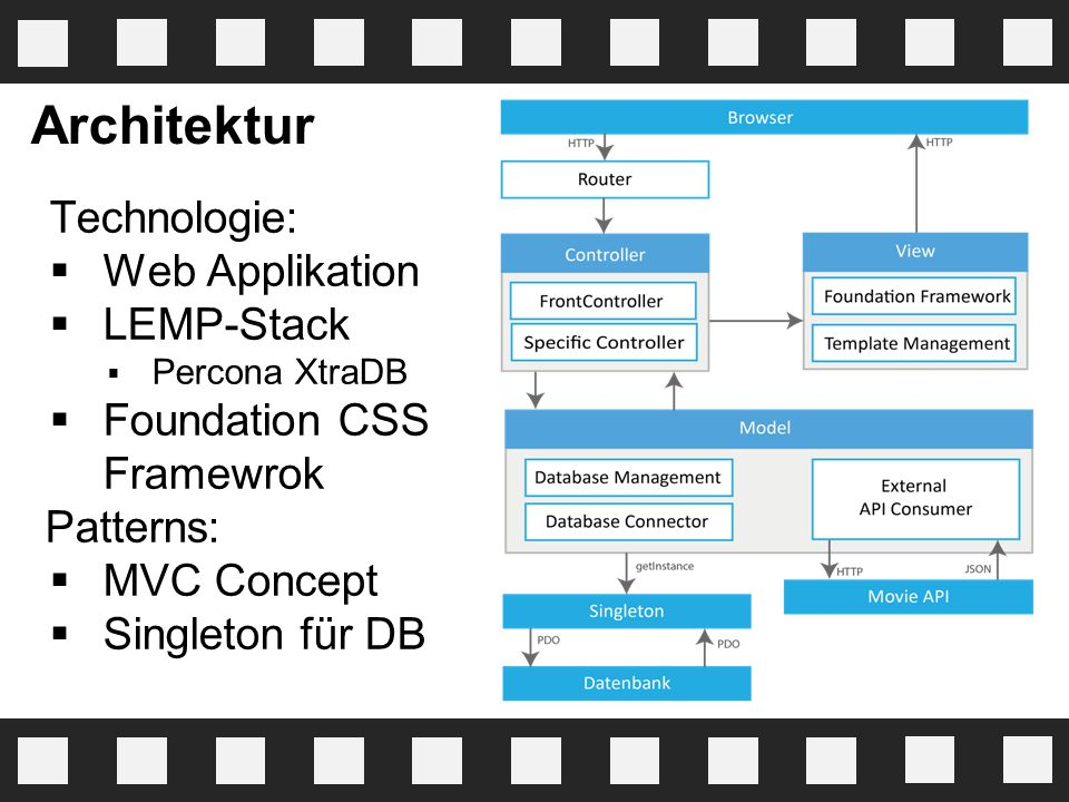 Architektur Technologie: Web Applikation LEMP-Stack