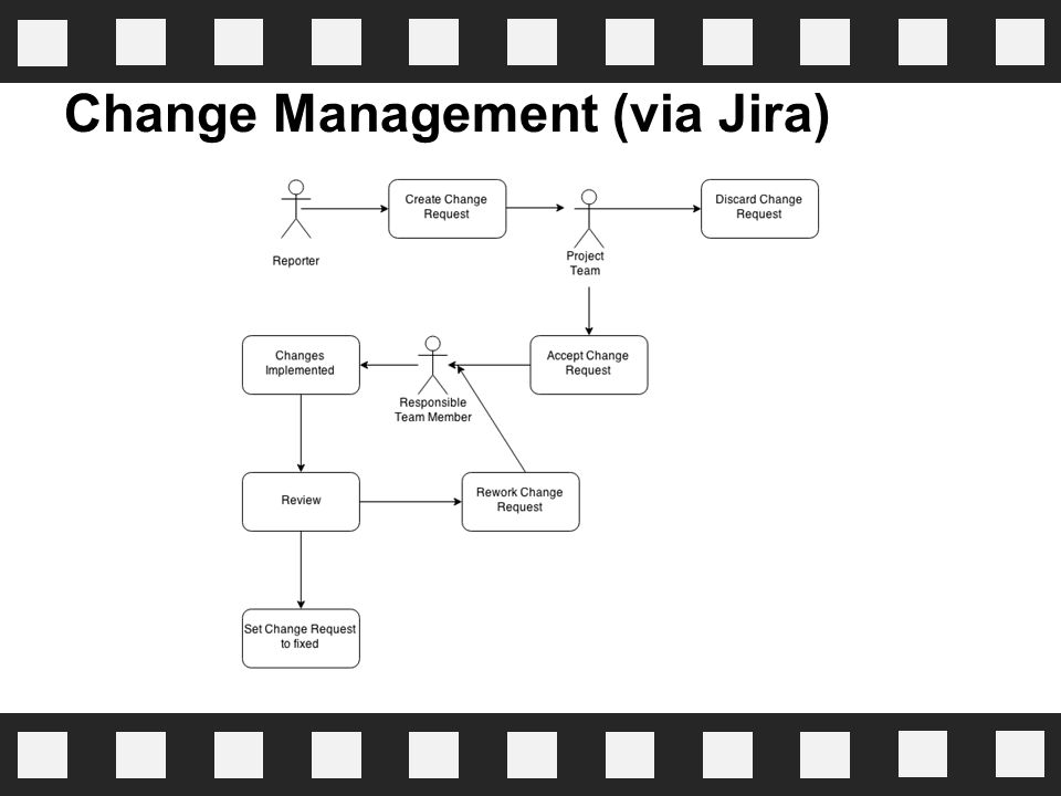 Change Management (via Jira)