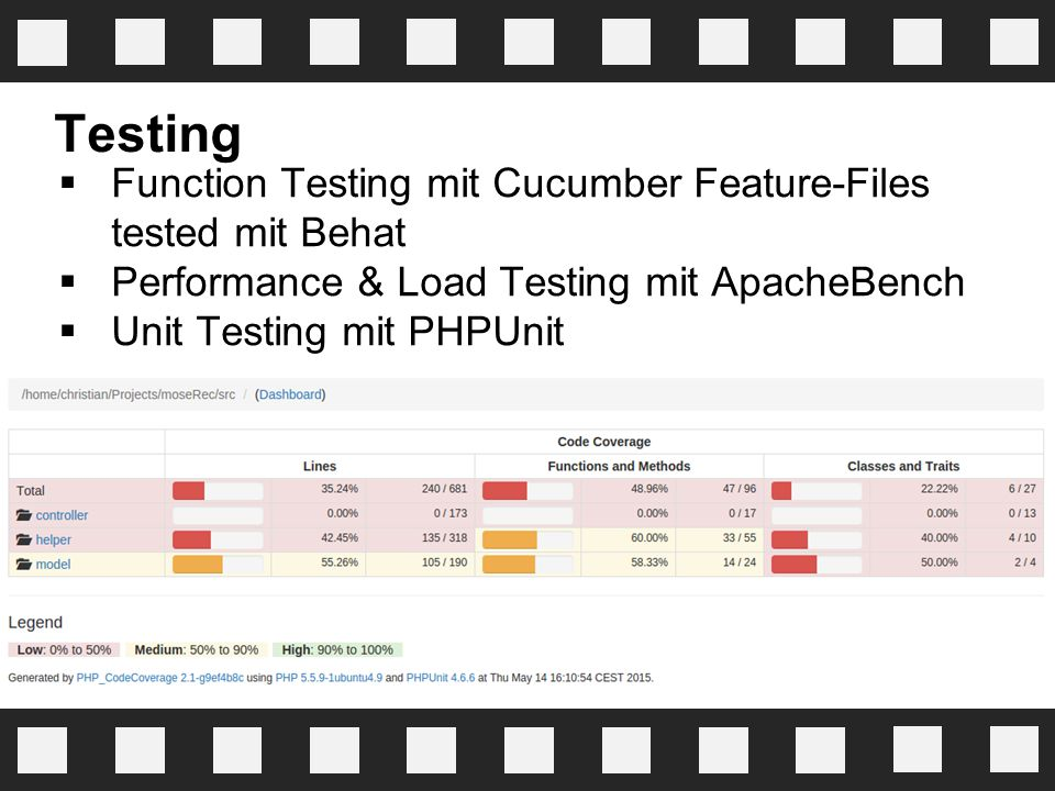 Testing Function Testing mit Cucumber Feature-Files tested mit Behat