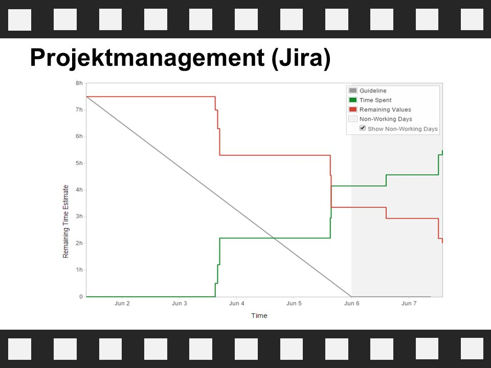 Projektmanagement (Jira)