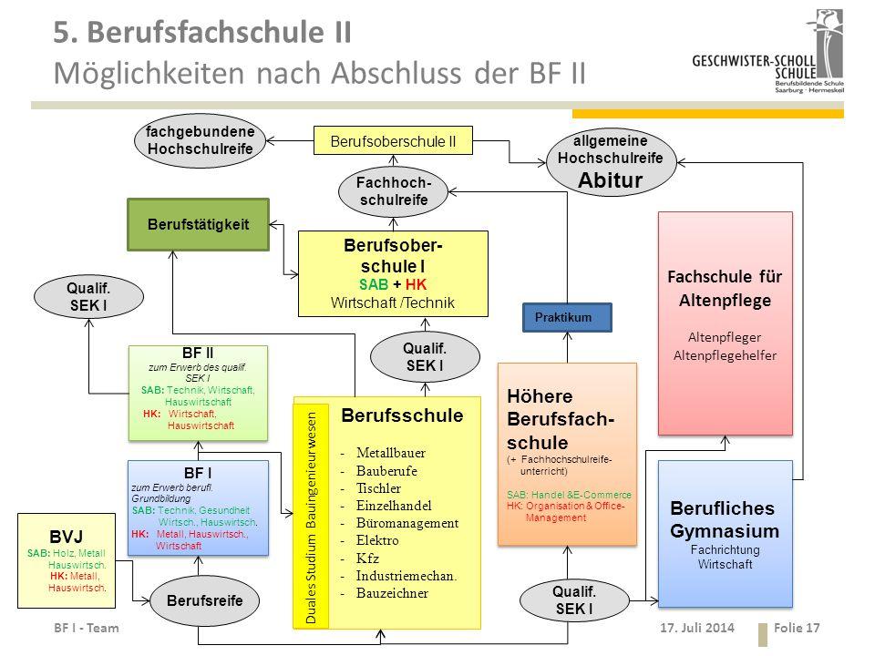 5. Berufsfachschule II Möglichkeiten nach Abschluss der BF II