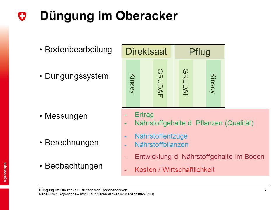 Düngung im Oberacker Direktsaat Pflug Bodenbearbeitung Düngungssystem