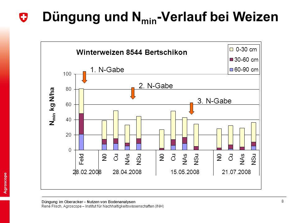 Düngung und Nmin-Verlauf bei Weizen