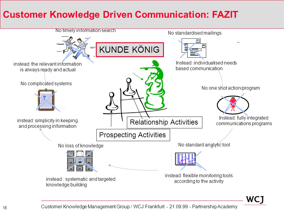 Customer Knowledge Driven Communication: FAZIT