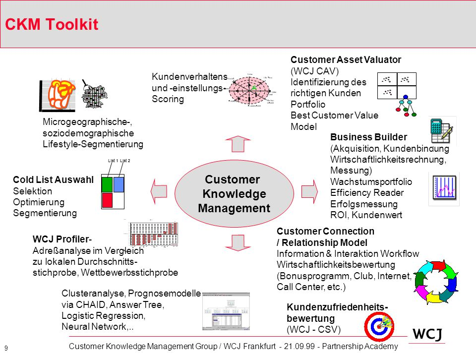 CKM Toolkit Customer Knowledge Management