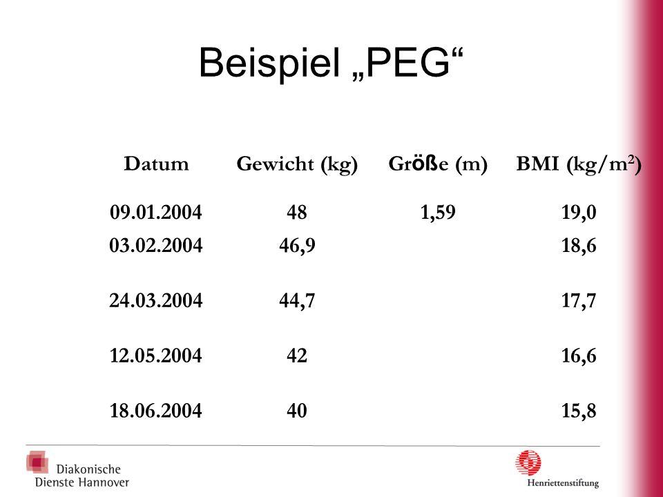 """Beispiel """"PEG Datum Gewicht (kg) Größe (m) BMI (kg/m2) 09.01.2004 48"""