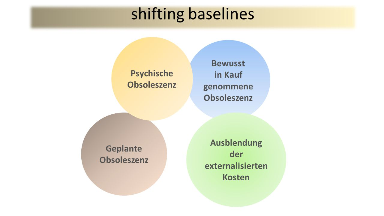 shifting baselines Bewusst Psychische Obsoleszenz