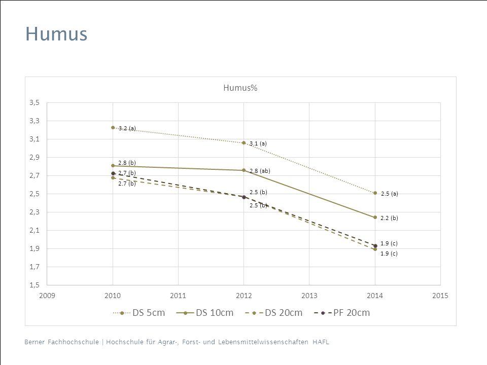 Humus 2006 => 2010 leichter Anstieg, Zeiteffekte…
