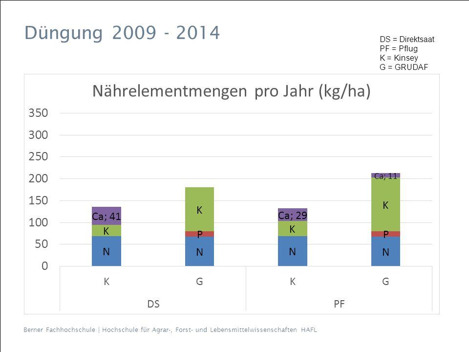Düngung 2009 - 2014 DS = Direktsaat PF = Pflug K = Kinsey G = GRUDAF