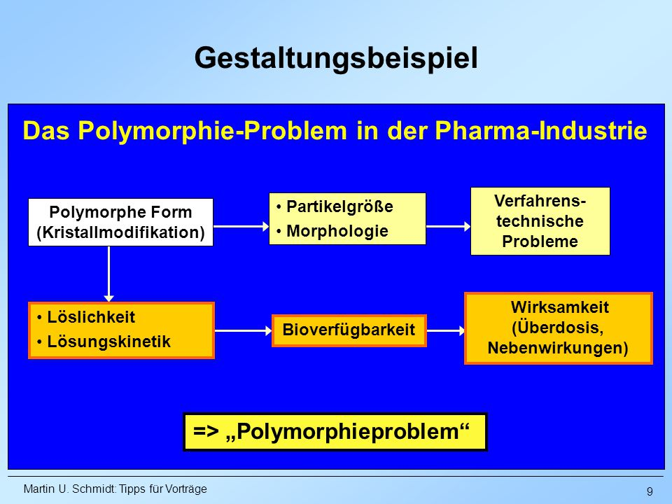 Das Polymorphie-Problem in der Pharma-Industrie