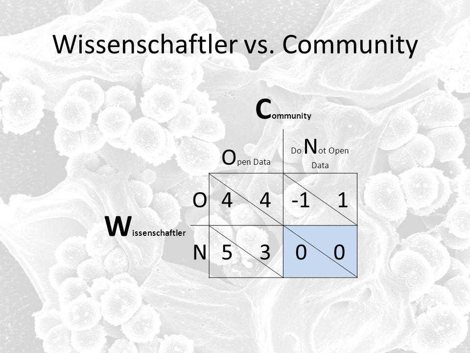 Wissenschaftler vs. Community