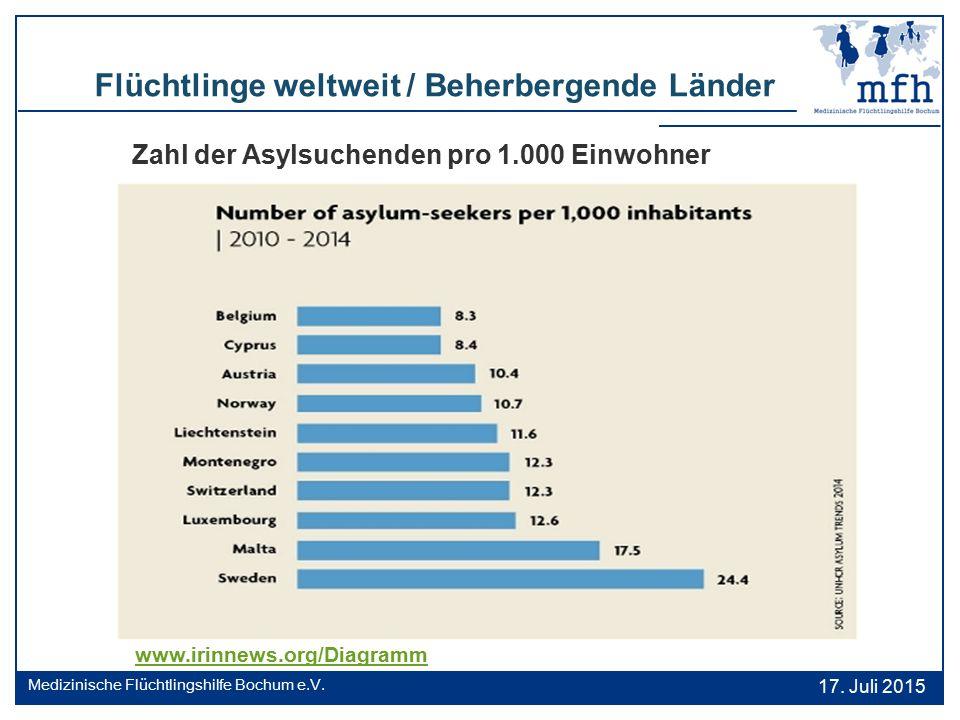 Flüchtlinge weltweit / Beherbergende Länder