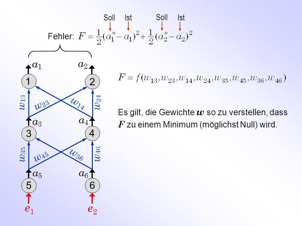 Soll Ist. Fehler: a1. a2. 1. 2. w13. w24. w23. w14. Es gilt, die Gewichte w so zu verstellen, dass.