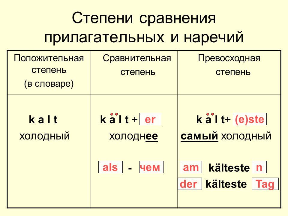 Степени сравнения прилагательных и наречий